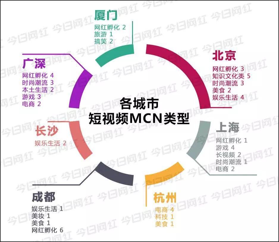 <a href='http://mcnjigou.com/'>MCN</a>图谱 | 8大城市,63家头部机构,当网红达人,你该去哪?