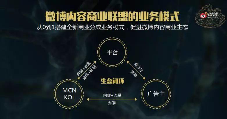 """<a href='http://www.mcnjigou.com/?tags=5'>微博</a>发起""""内容商业联盟"""":<a href='http://www.mcnjigou.com/'>MCN</a>的春天来了?"""