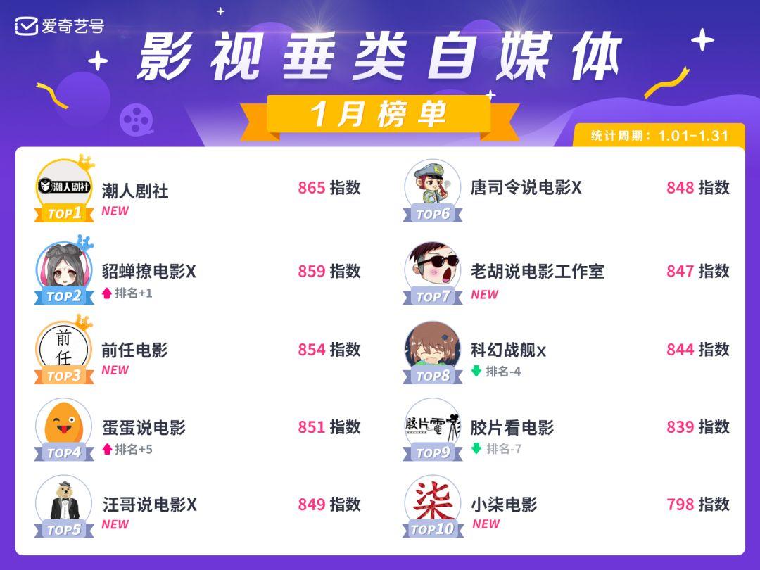 新年开门红,爱奇艺号1月垂类TOP创作者榜单发布