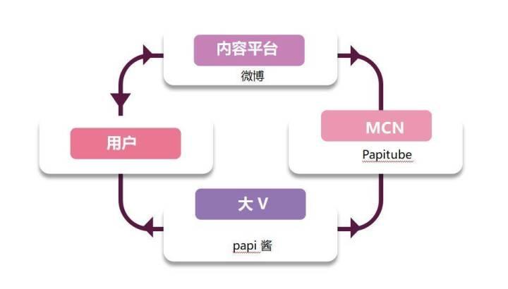 揭秘<a href='http://mcnjigou.com/?tags=5'>微博</a>为何现在很少直接对接大V,而是仰仗<a href='http://mcnjigou.com/'>MCN</a>