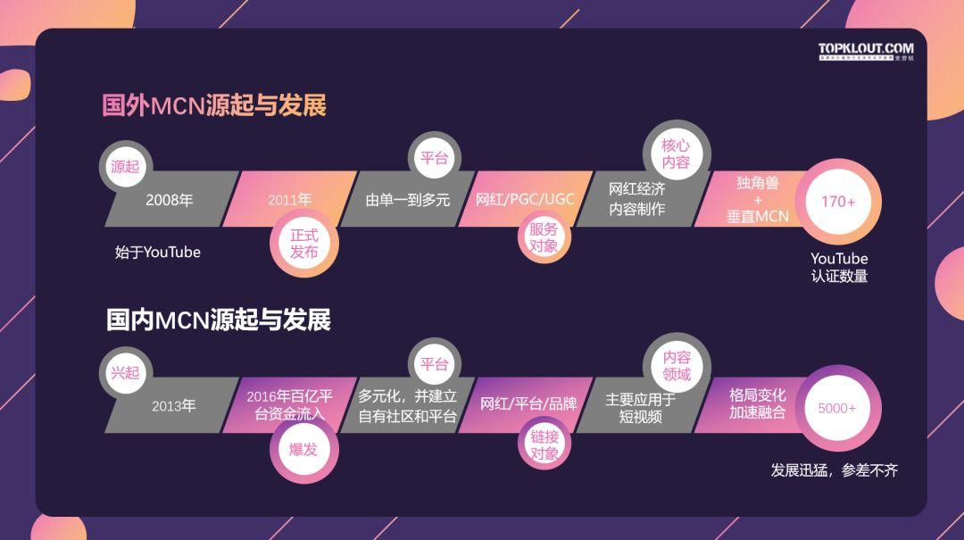 中国<a href='http://mcnjigou.com/'><a href='http://mcnjigou.com/'>MCN</a>机构</a>生态大观及2019年发展趋势前瞻