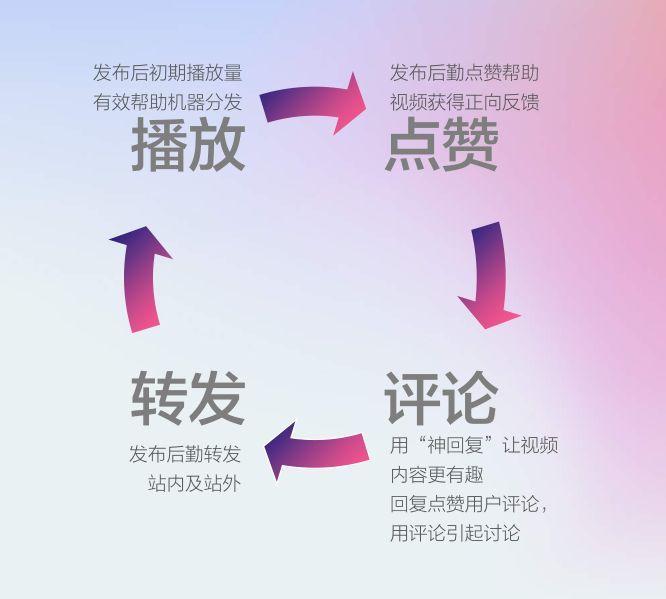 如何更快更省玩转<a href='http://mcnjigou.com/?tags=3'>抖音</a>蓝V ?看完这篇省你几千!