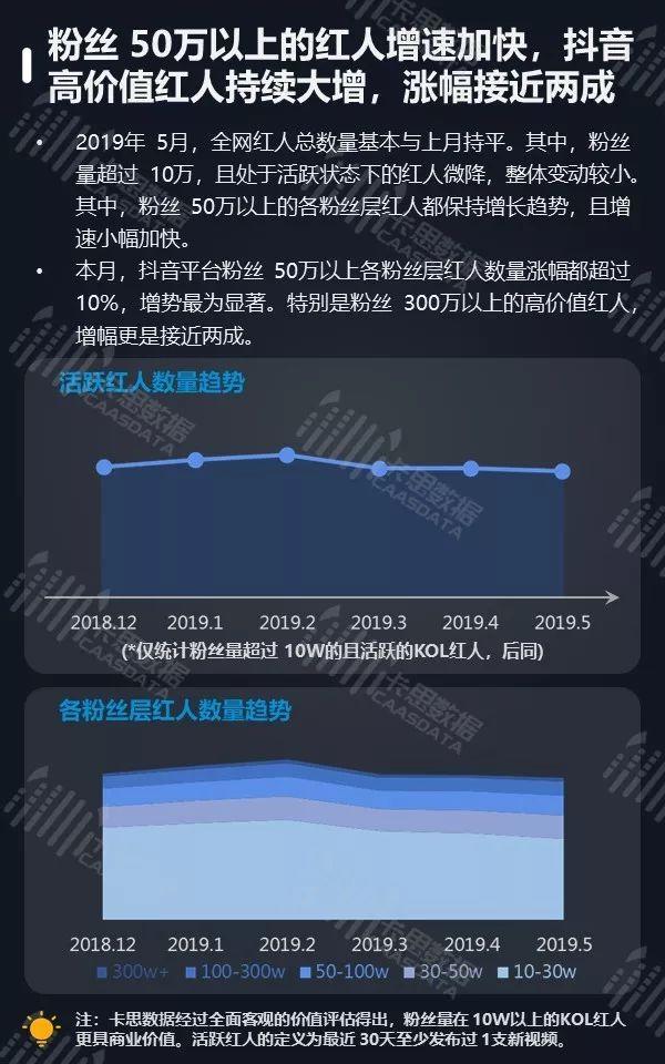 5月全景月报   粉丝50万以上的红人增速加快, PGC节目播放量下跌5%