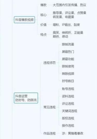 <a href='http://mcnjigou.com/?tags=3'>抖音</a>运营全攻略(思维导图)