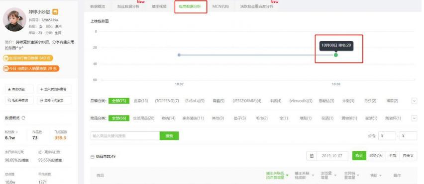 <a href='http://mcnjigou.com/?tags=3'>抖音</a>短视频带货2天暴涨73000单,到底是什么神奇商品突然卖火了?