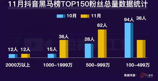 "<a href='http://mcnjigou.com/?tags=3'>抖音</a>""表哥(覃进展)""涨粉438万,新人账号如何快速突围?"