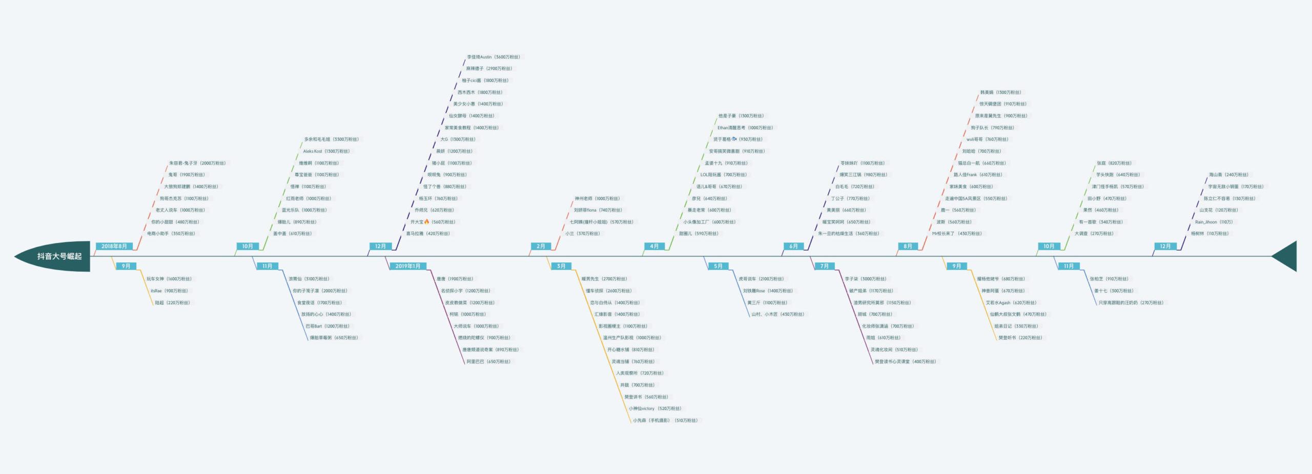 <a href='http://mcnjigou.com/?tags=3'>抖音</a>上热门的机制变化过程:内容输出的标准不会一成不变!