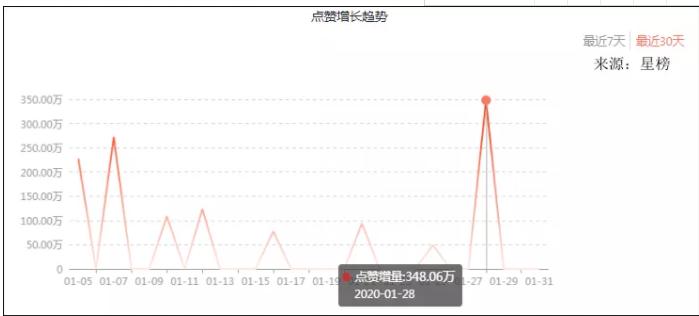 1月<a href='http://mcnjigou.com/?tags=3'>抖音</a>黑马榜 | 受疫情影响,医疗知识受关注;<a href='http://mcnjigou.com/?tags=3'>抖音</a>流量激增,3位达人涨粉千万