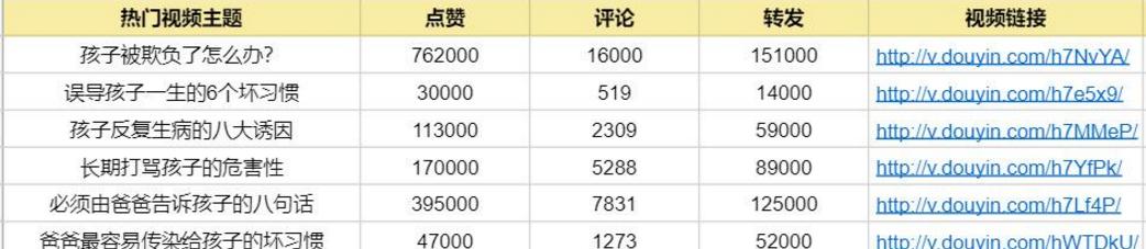 普通用户怎么迅速做一个百万粉丝的<a href='http://mcnjigou.com/?tags=3'>抖音</a>号?(纯实操)