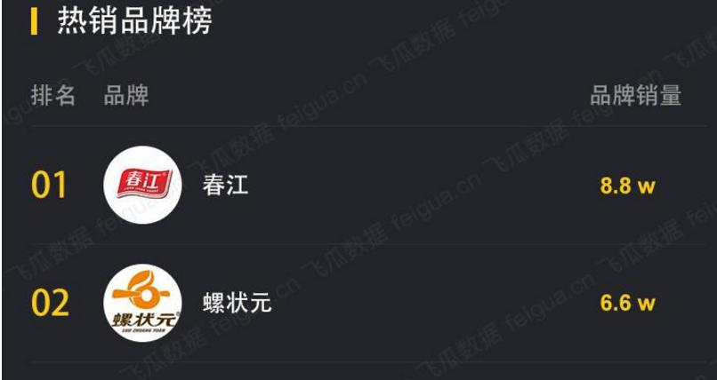 """陈赫4小时<a href='http://mcnjigou.com/?tags=3'>抖音</a>带货8000w,""""曾小贤""""直播首秀成绩单出炉!"""
