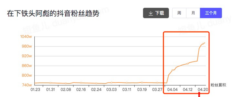 一个月<a href='http://mcnjigou.com/?tags=3'>抖音</a>短视频涨粉246万!宠物类短视频如何快速吸引眼球?