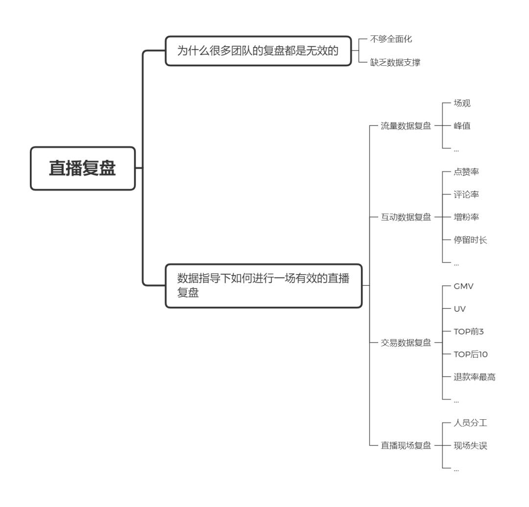 <a href='http://www.mcnjigou.com/?tags=3'>抖音</a>直播带货超级攻略 | 万字长文,包教包会